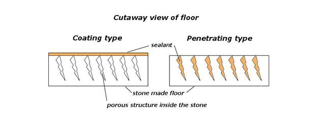 Porosity of stone