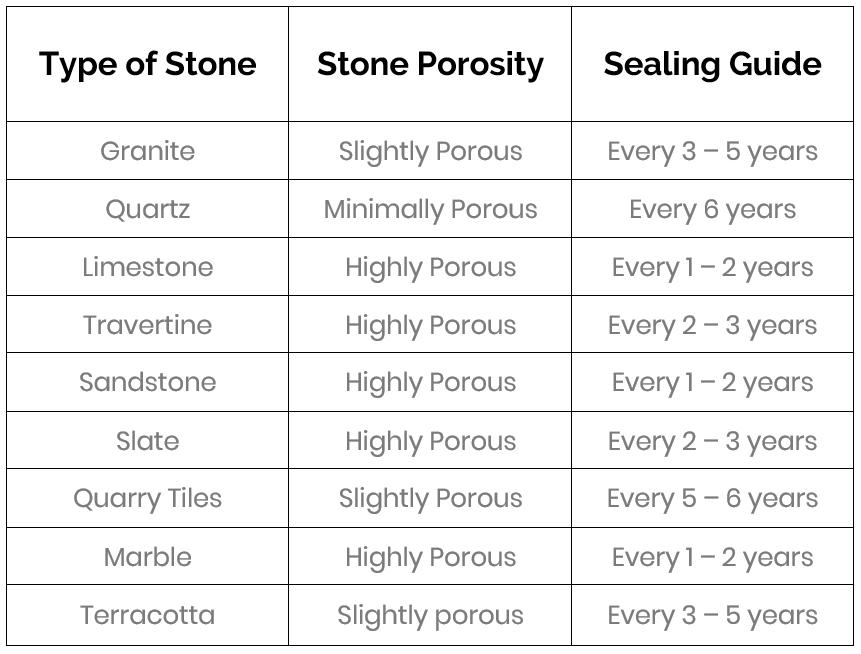 porosity of rocks table